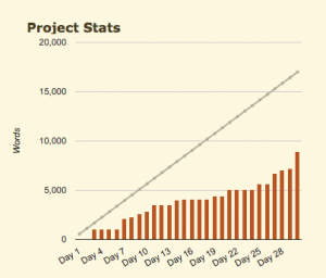 Camp NaNoWriMo Graph